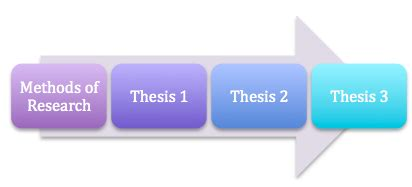 How to write the methodology chapter for a computer